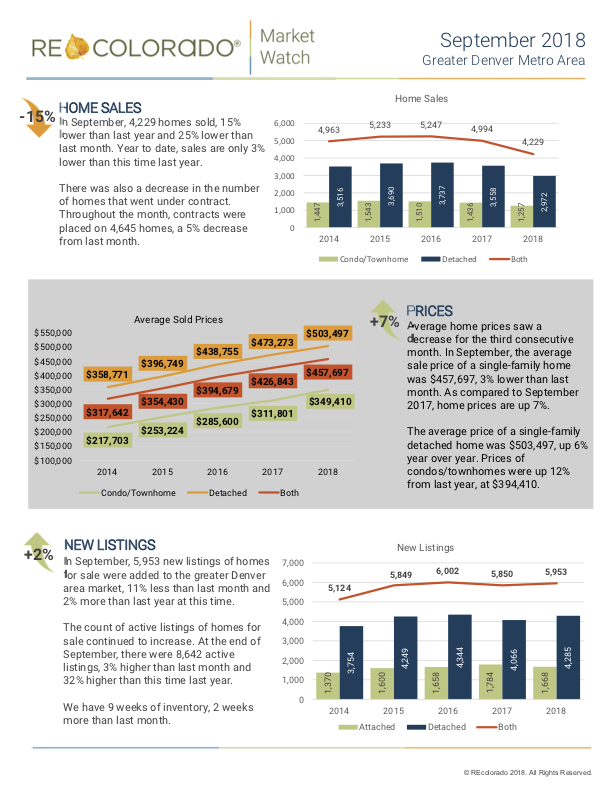 Denver Market Trends Report September.png