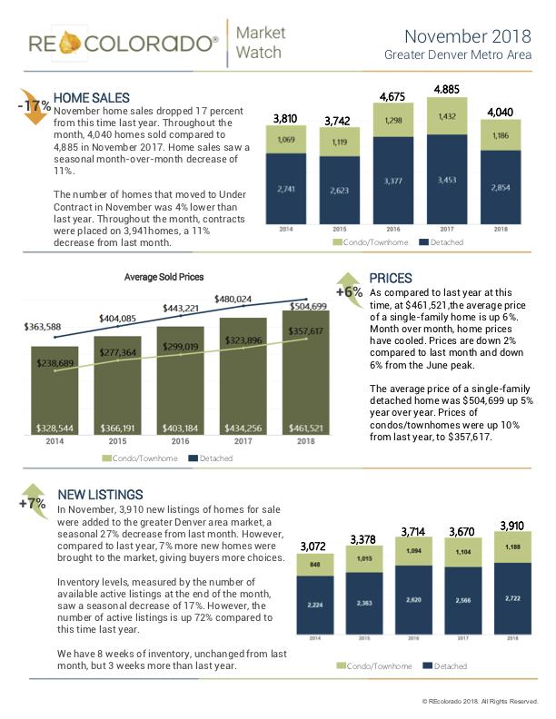 Denver Real Estate Market Trends.png