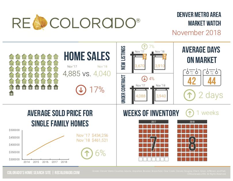 Denver Real Estate Trends December 2018.png