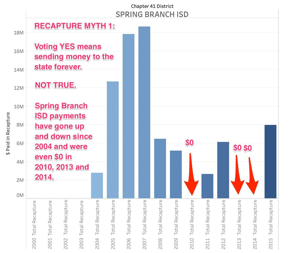 """Recapture Myth: """"A 'Yes' vote (or FOR) would permanently compel Houston ISD to send local tax dollars to the Texas state general treasury."""" FALSE."""