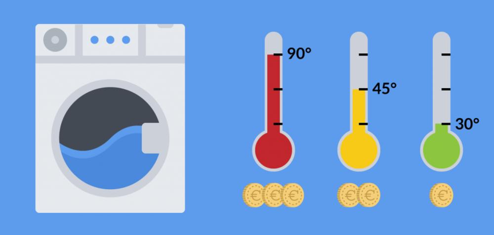 Il est donc préférable de privilégier des lavages à faible température !