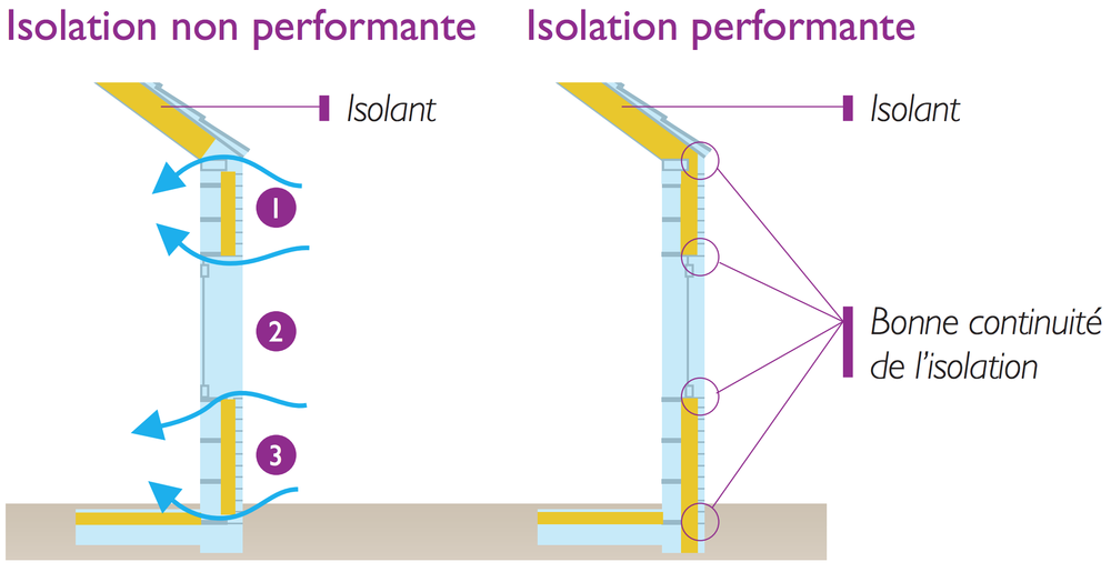 Isolation performance
