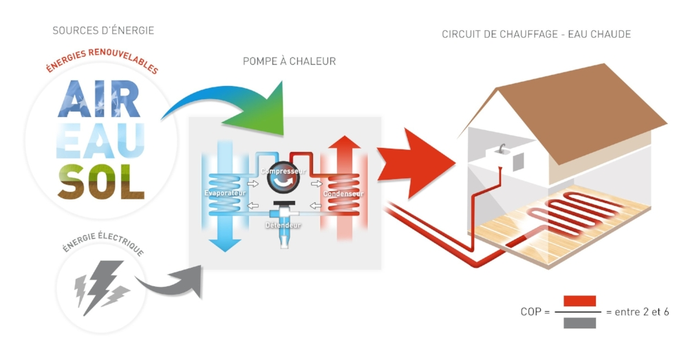 Schéma d'illustration du fonctionnement de la technologie Pompe à Chaleur