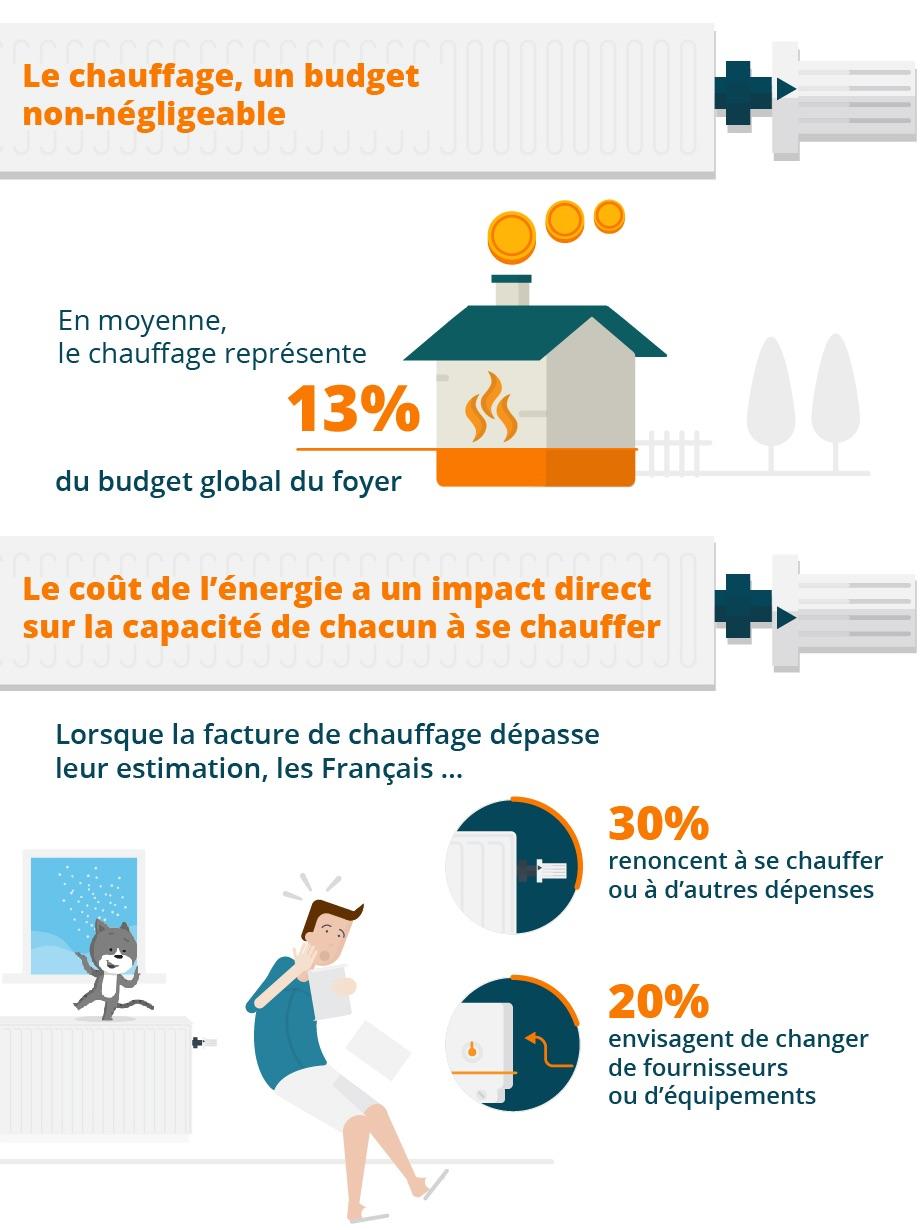 Source : https://www.lenergietoutcompris.fr/actualites-et-informations/prix-des-energies/sondage-les-francais-et-leur-facture-de-chauffage-48230