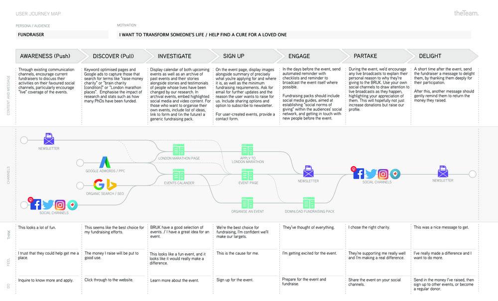 User Journey Map - Fundraiser.jpg