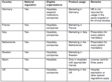 Table       SEQ Table \* ARABIC     1      : Overview of hospital exemption implementation in selected EU member states