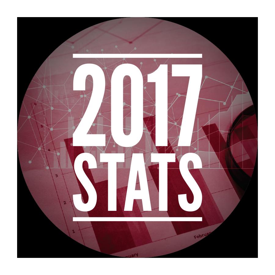 Kestler 2017 Stats Active