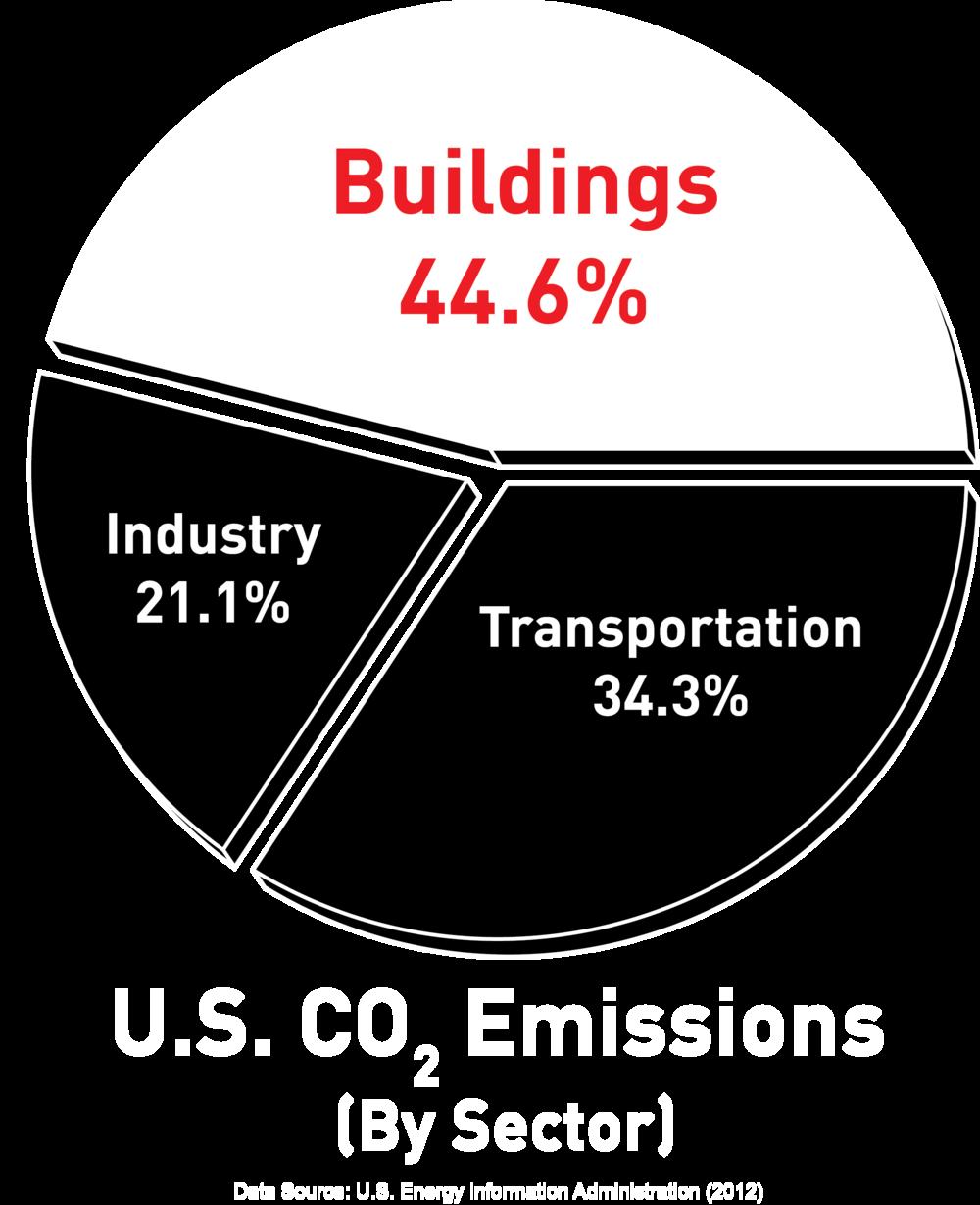 CO2emissions.png