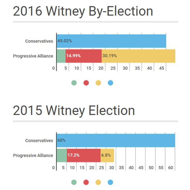 The results of the 2015 election and 2016 by-election in Witney