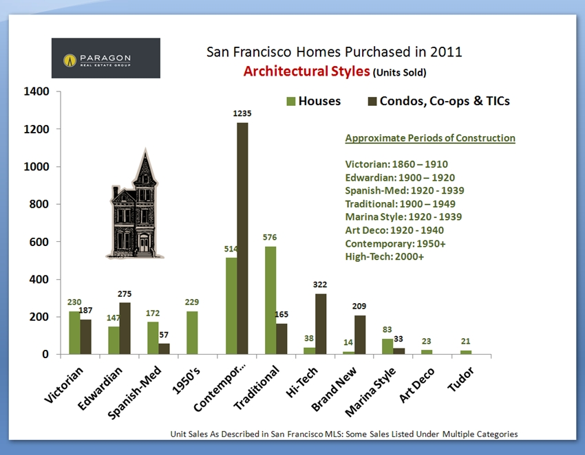 Architectural Styles of Homes Purchased in San Francisco 2011 Chart