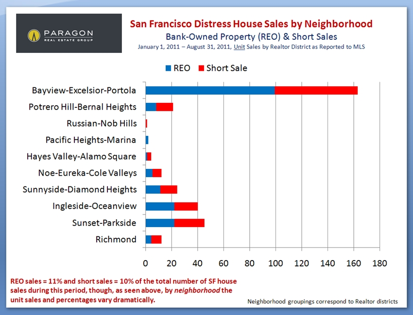 Distress sales houses