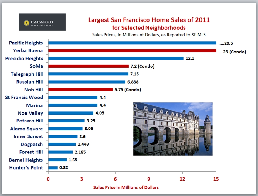 Largest Sales of San Francisco Homes in 2011