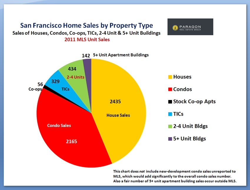 San Francisco Unit Sales by Property Tyle