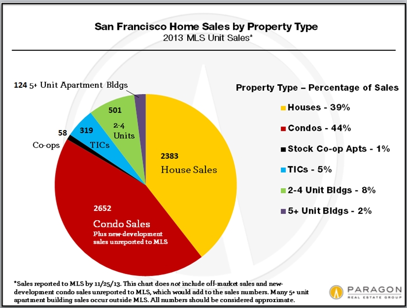 Unit_Sales_by_Property_Type.jpg