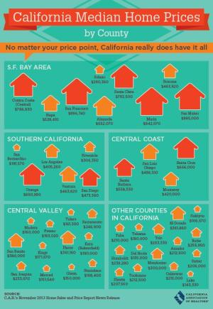 cal med home prices