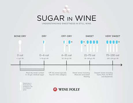 Sugar in wine.jpg