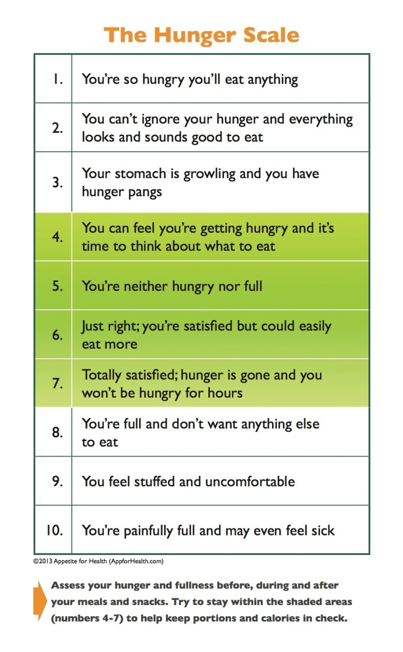 Hunger scale.jpg