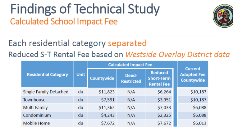 Osceola Schools Superintendant Debra Pace has recommended the following school impact fees, with an exemption for deed restricted vacation home resorts and lower fees for other types of short-term rentals. (Osceola County School District)