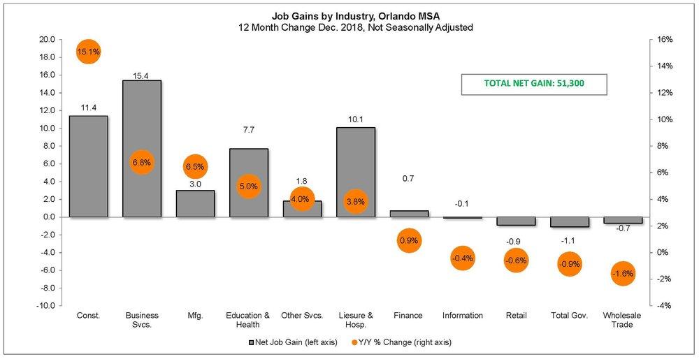 Job Gain by Industry Landscape.jpg