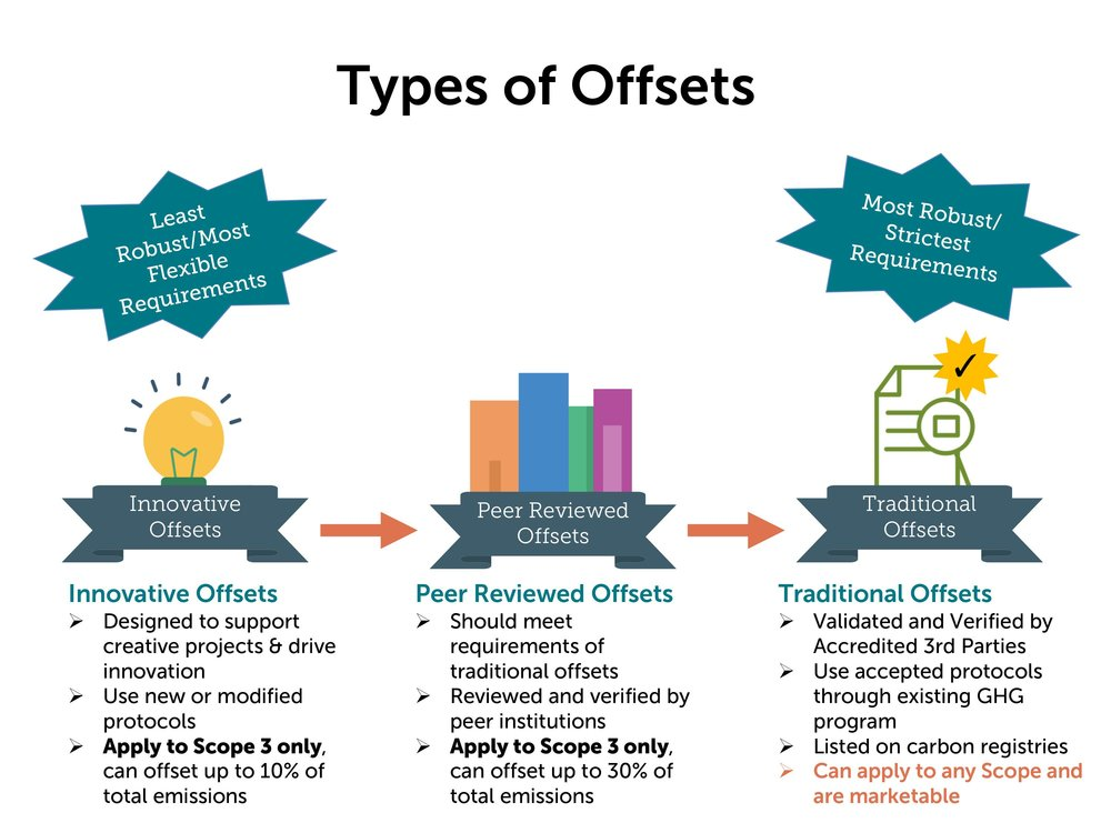 Types of Carbon Offsets.jpg
