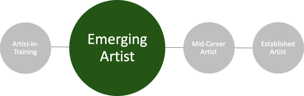 Emerging Artist Definition Schematic.png