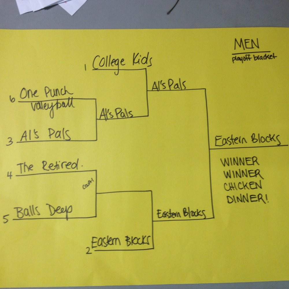Men's Playoff Bracket