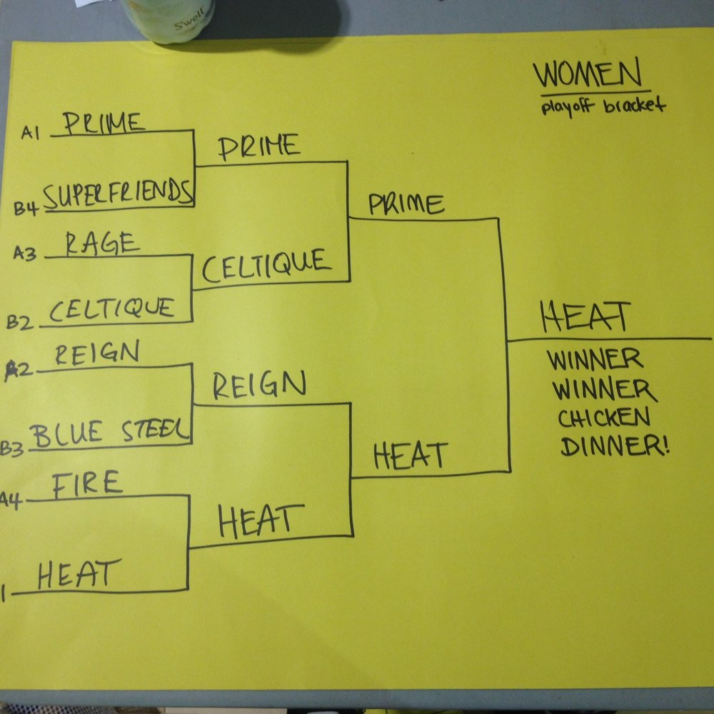 Women's Playoff Bracket
