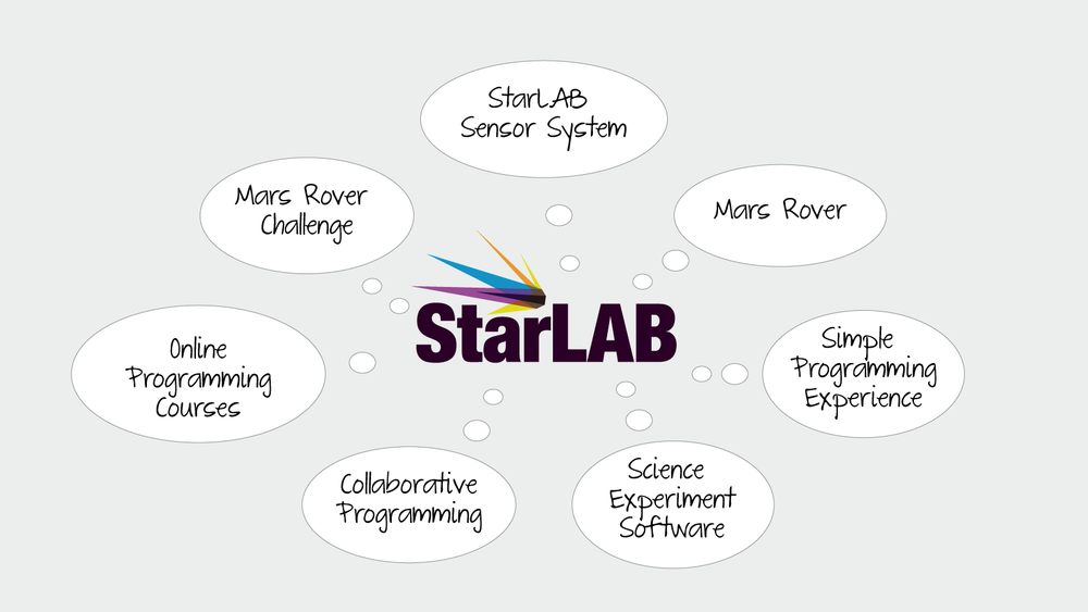 StarLAB STEM teaching components