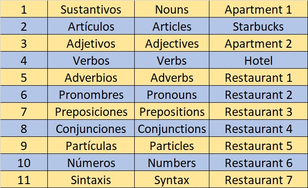 Mapping Language Categories ==> Addresses