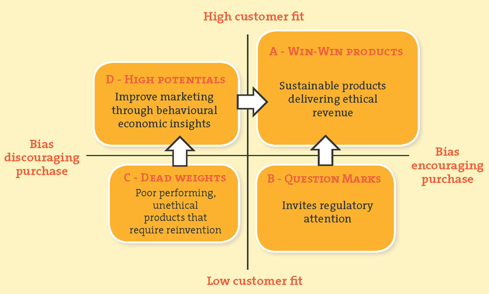 Figure 6. Creating sustainable customer relationships
