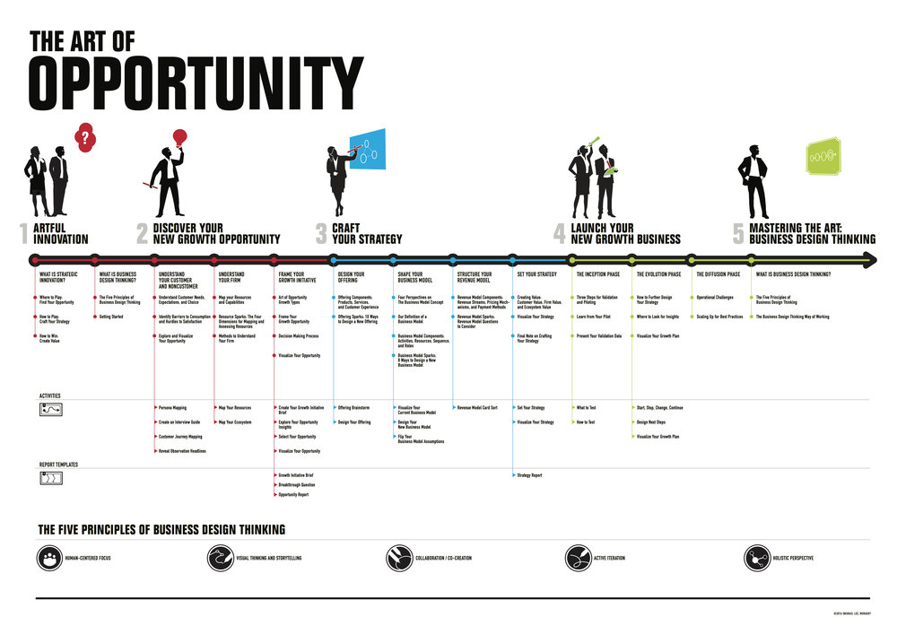 The Art of Opportunity Journey Map