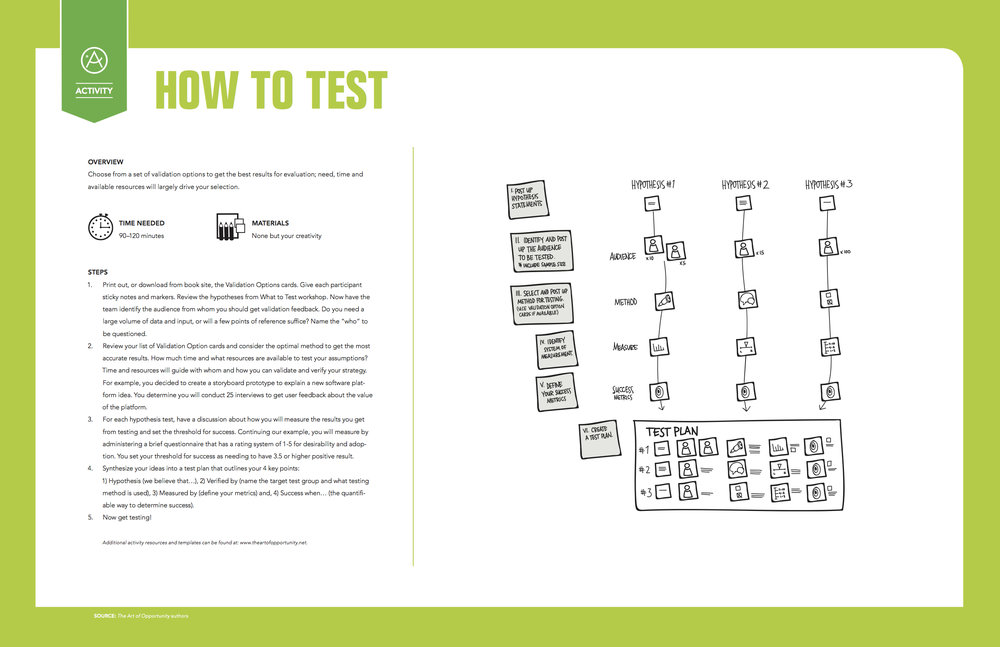 Activity: How to Test