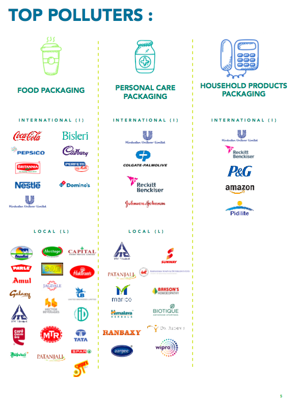 Top polluting brands across food, personal care and household goods packaging. Source: Beat Plastic Pollution from Branded Litter Report, SWMRT, GAIA, Hasiru Dala.