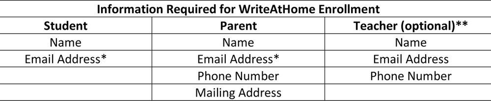 Information_Required_for_WriteAtHome_Enrollment.jpg