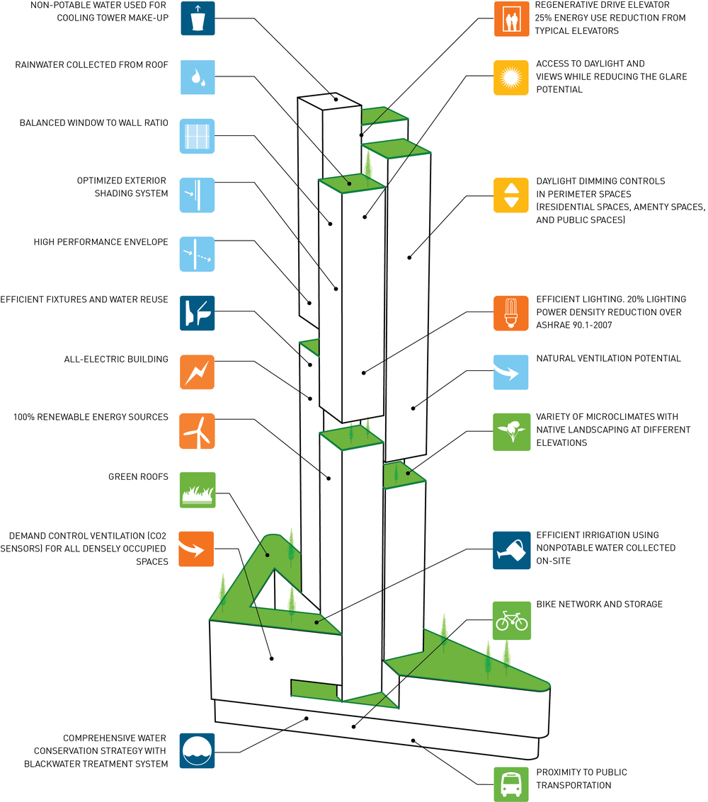Proposed 10 South Van Ness E Bike Block Diagram Sustain