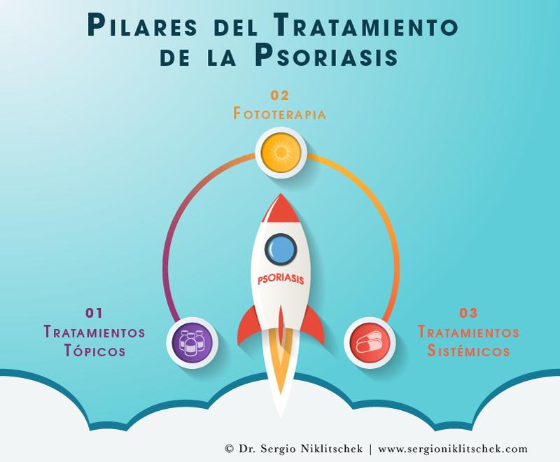 Tratamiento Psoriasis | Doctor Sergio Niklitschek
