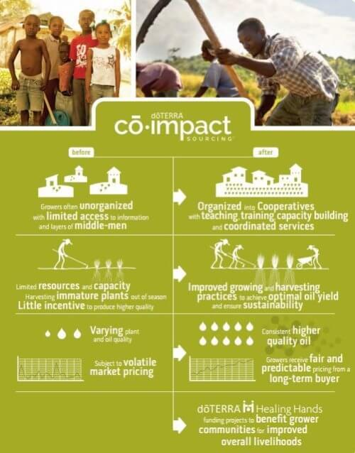 doTERRA-Co-Impact-Sourcing.jpg