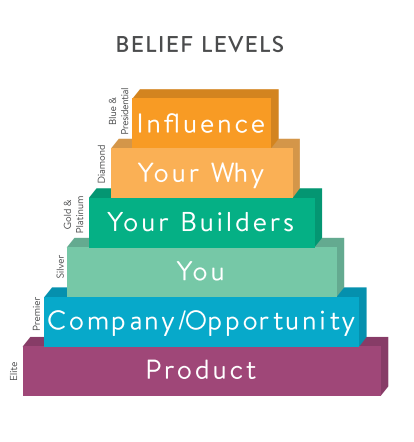 belief-pyramid-Share-Success.png