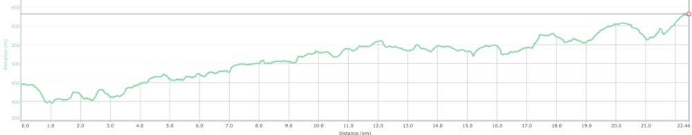 COURSE ELEVATION PROFILE - 22km