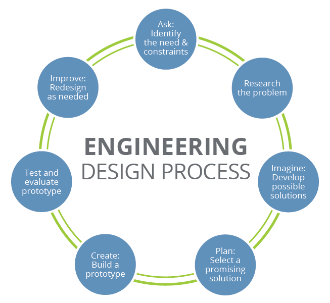 https://www.teachengineering.org/k12engineering/designprocess