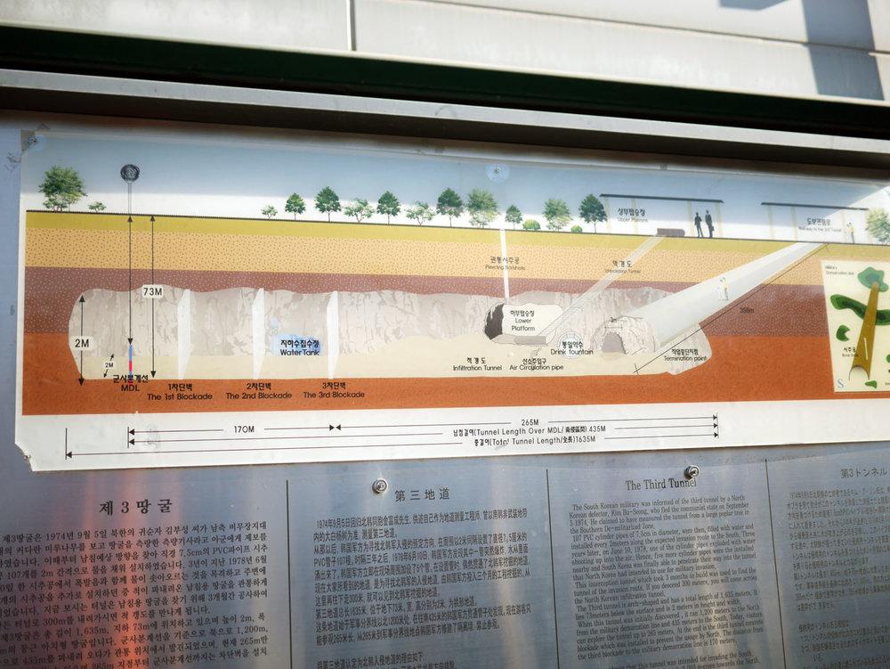 O ponto alto do tour foi uma breve incursão por um dos vários túneis feitos pelos norte coreanos com a idéia de um dia invadir a Coréia do Sul. Infelizmente só deu pra tirar a foto do desenho devido ao super controle de segurança...