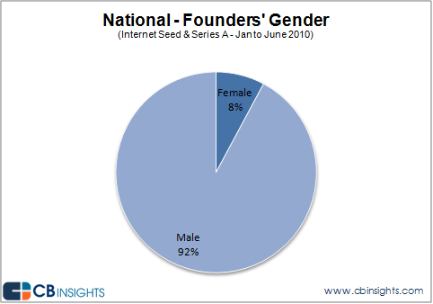 women-founders-receiving-venture-capital.png