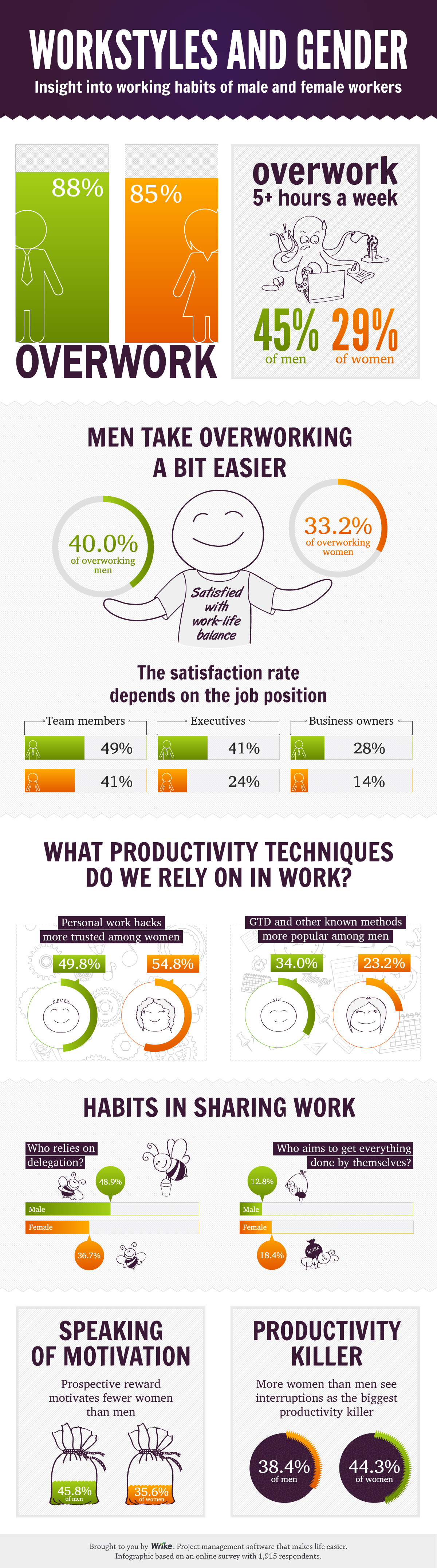 Wrike_infographic_men_and_women_workstyles
