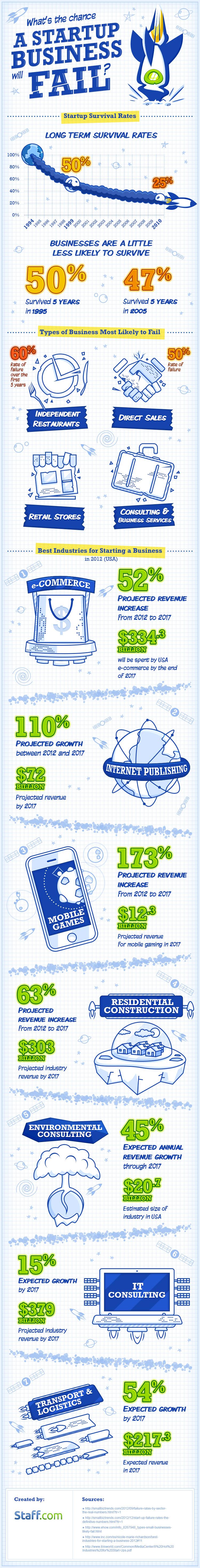 Staff-infograph_Startup-fail