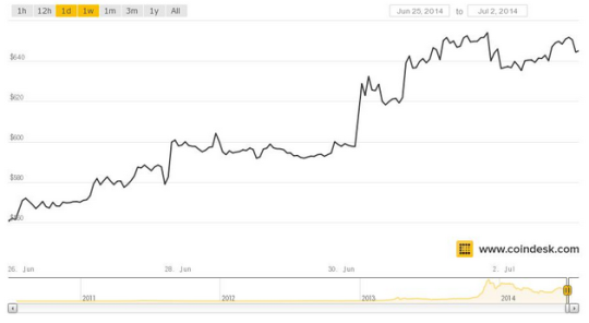 CoinDesk Image