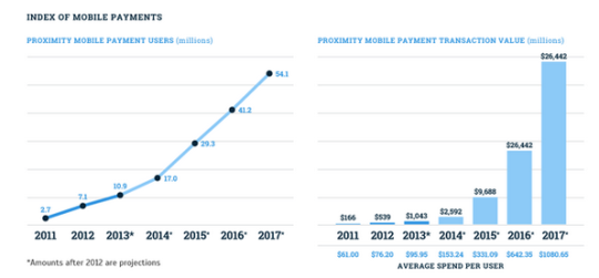 Index of Mobile Payments Graph