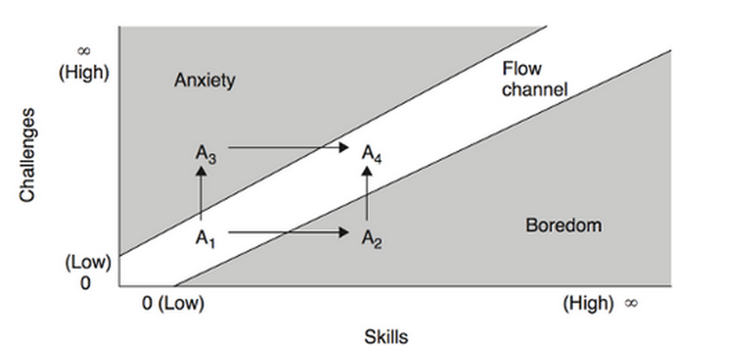 Mihaly Csikszentmihalyi's flow diagram: optimal flow zone lies between anxiety and boredom.