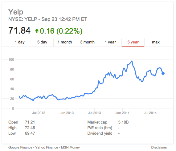 Yelp stock from Google Finance