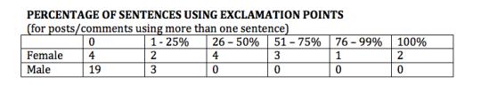 PercentageofExclamationPoints