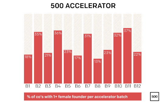 500-women-infographics-accelerator-correctpng-2015-02-11th-15-23-37